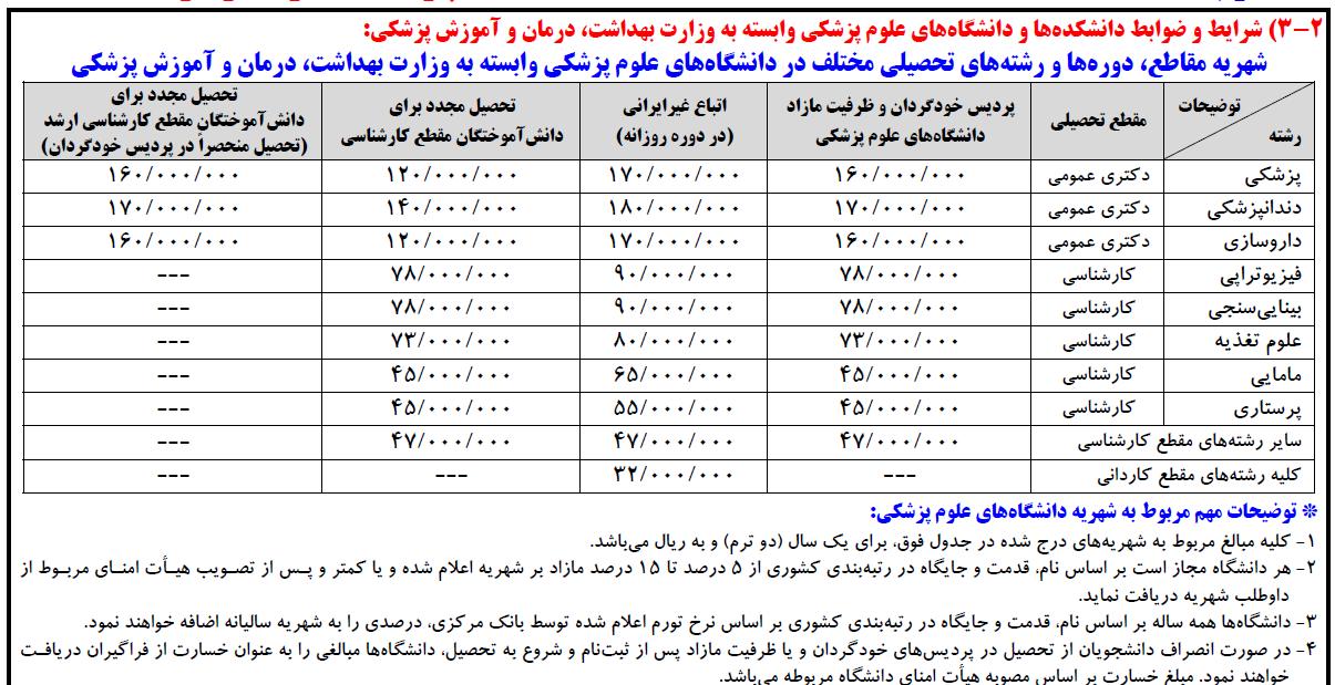 هزینه ظرفیت مازاد دانشگاه دولتی