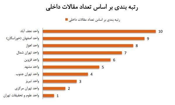 [عکس: Ranking-by-Number-of-Internal-Articles.jpg]