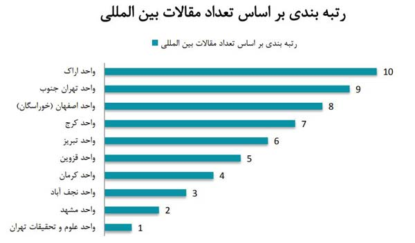[عکس: Ranking-by-number-of-international-articles.jpg]