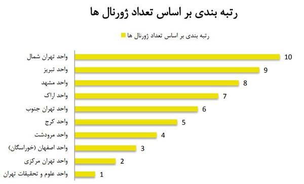 [عکس: Ranking-by-number-of-journals.jpg]