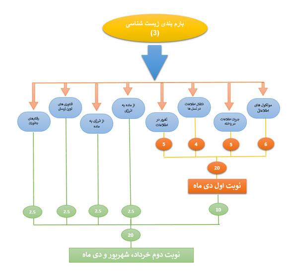 بارم بندی زیست شناسی 3